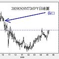 20090509NTD對JPY日線圖