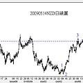 20090514NZD日線圖