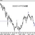 20090514JPY日線圖