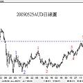 20090525AUD日線圖