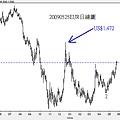 20090525EUR日線圖