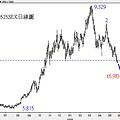 20090525SEK日線圖