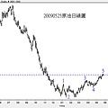 20090525原油日線圖