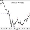 20090530AUD日線圖