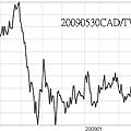 20090530CAD對TWD日線圖