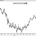 20090530GBP日線圖