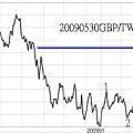 20090530GBP對TWD日線圖
