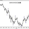 20090530NZD日線圖