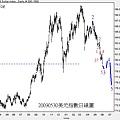 20090530美元指數日線圖II