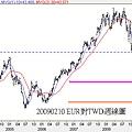 20090210 EUR對TWD週線圖