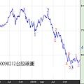 20090212台股線圖
