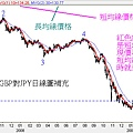 20090225GBP對JPY日線圖(補充)
