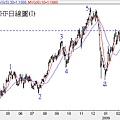 20090226CHF日線圖(I)