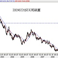 20090226SEK周線圖