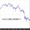 20090301道瓊工業指數(III)