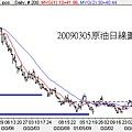20090305原油日線圖