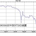 20090306KRW對NTD日線圖