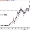 20090319SEK日線圖