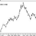 20101010美元指數日線圖