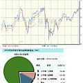 巴克萊高收益債券持股1