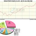 摩根富林明新興市場債券(美元對沖)