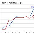 經濟日報2011第二季