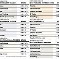 2011年線上交易經紀商的年度各項排名