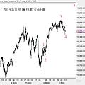 20130811道瓊指數小時圖.png