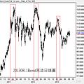 20130811Brent原油日線圖