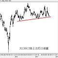 20130812瑞士法郎日線圖