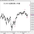 20130814道瓊指數小時圖