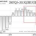 2007Q3~2013Q2歐元區GDP成長年率