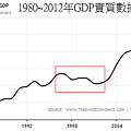 1980~2012年GDP實質數據