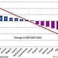 2007~2012年歐元區各會員國GDP五年來變化