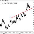 20130815ZAR日線圖