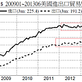 200901~201306美國進出口貿易變化
