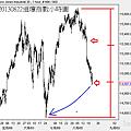 20130822道瓊指數小時圖
