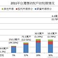 2011年台灣應納稅戶納稅額情況