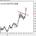 20130823南非幣日線圖