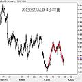 20130823AUD 4小時圖