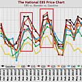 20130824美國零售汽油價格