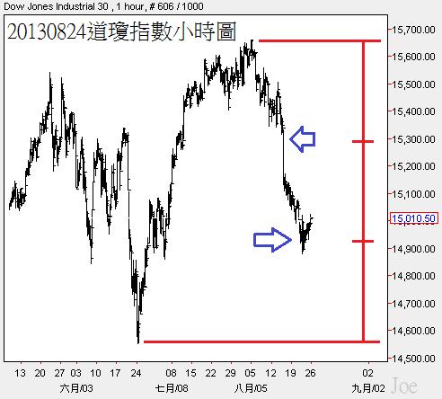 20130824道瓊指數小時圖