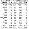 201308美國IEA估算2012~2014全球用油需求(年)