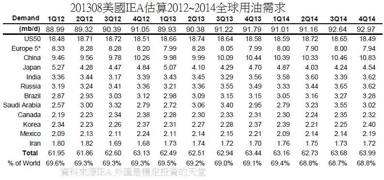 201308美國IEA估算2012~2014全球用油需求(各季)