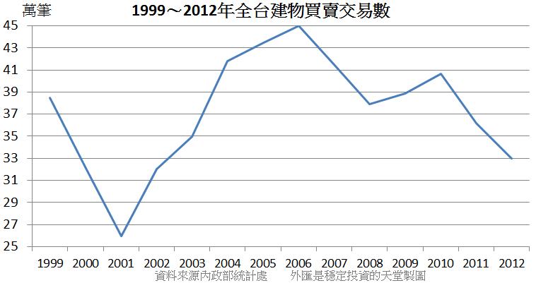 1999~2012年全台建物買賣交易數