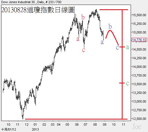 20130828道瓊指數日線圖