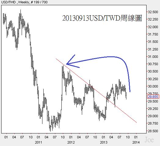 20130913USD對TWD周線圖