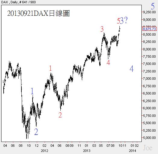 20130921DAX日線圖
