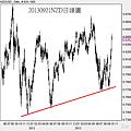 20130921NZD日線圖
