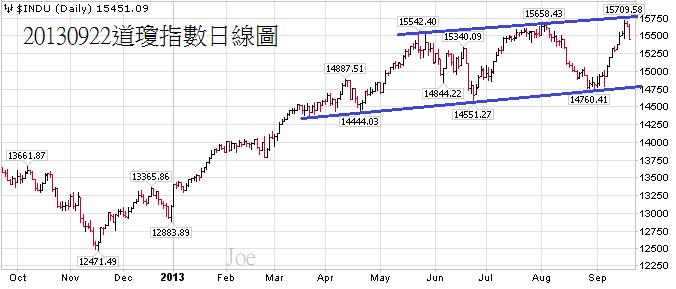 20130922道瓊指數日線圖